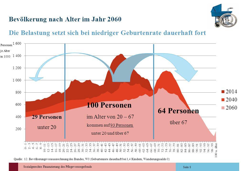 Bevölkerung nach Alter im Jahr 2060