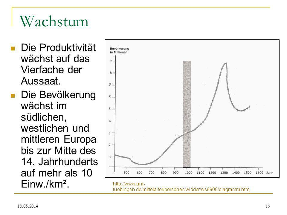 Wachstum Die Produktivität wächst auf das Vierfache der Aussaat.