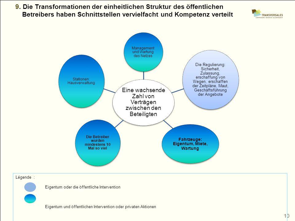 9. Die Transformationen der einheitlichen Struktur des öffentlichen Betreibers haben Schnittstellen vervielfacht und Kompetenz verteilt