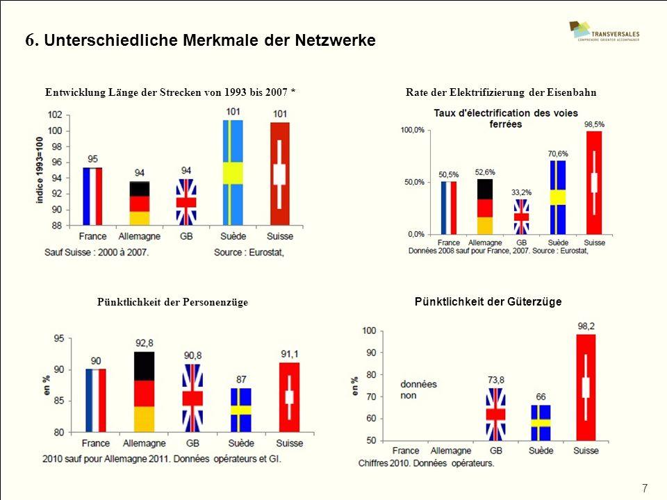 6. Unterschiedliche Merkmale der Netzwerke