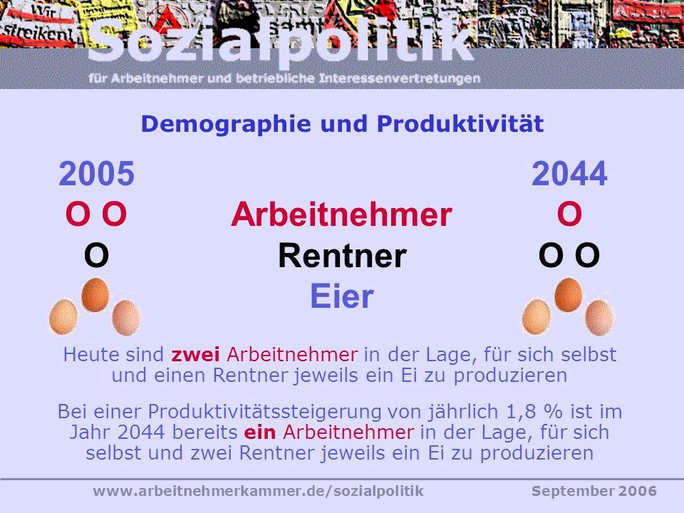 Demographie und Produktivität