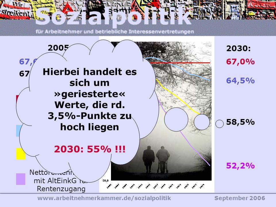 52,2% 66,9% Nettorentenniveau mit AltEinkG für Rentenzugang. 58,5% 67,0% Nettorentenniveau vor AltEinkG.