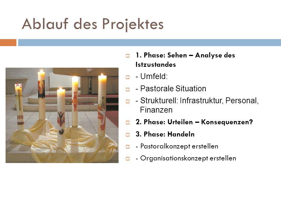 Ablauf des Projektes 1. Phase: Sehen – Analyse des Istzustandes