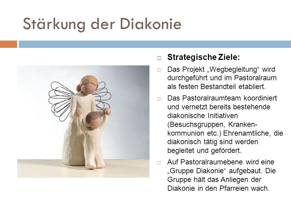 Stärkung der Diakonie Strategische Ziele: