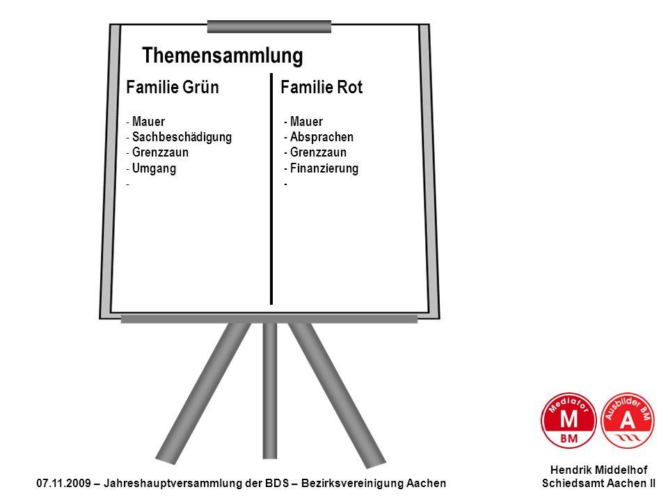 Mediation … Themensammlung Familie Grün Familie Rot Mauer - Mauer