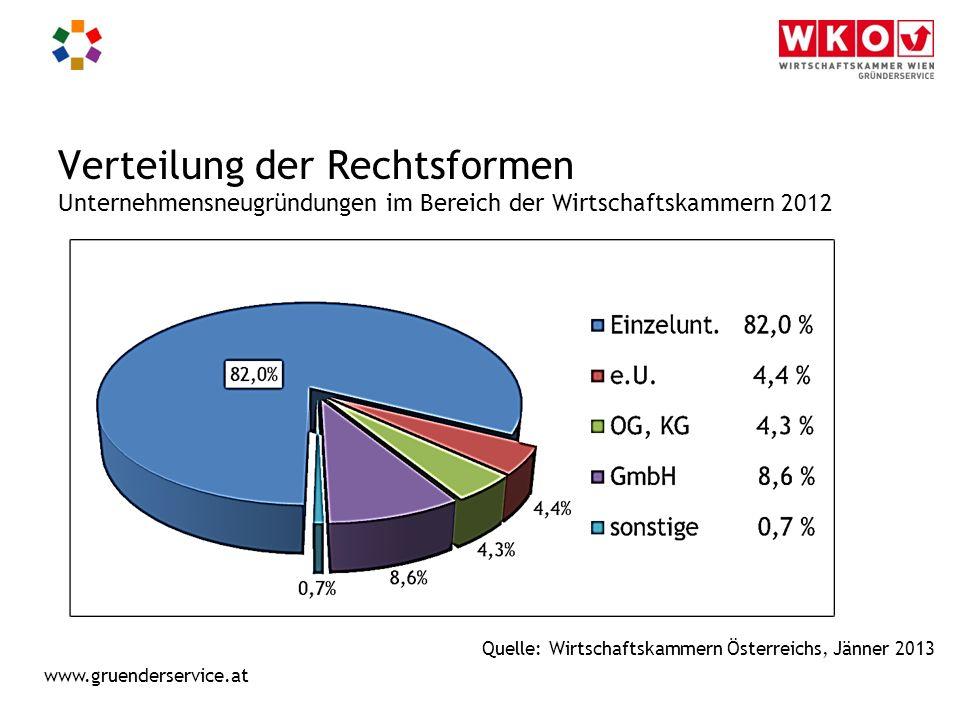 Verteilung der Rechtsformen Unternehmensneugründungen im Bereich der Wirtschaftskammern 2012