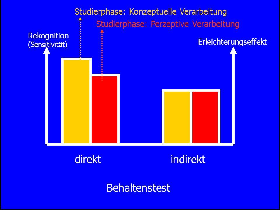 direkt indirekt Behaltenstest Studierphase: Konzeptuelle Verarbeitung