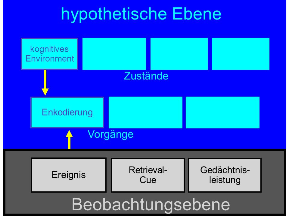 hypothetische Ebene Beobachtungsebene Zustände Vorgänge Ereignis