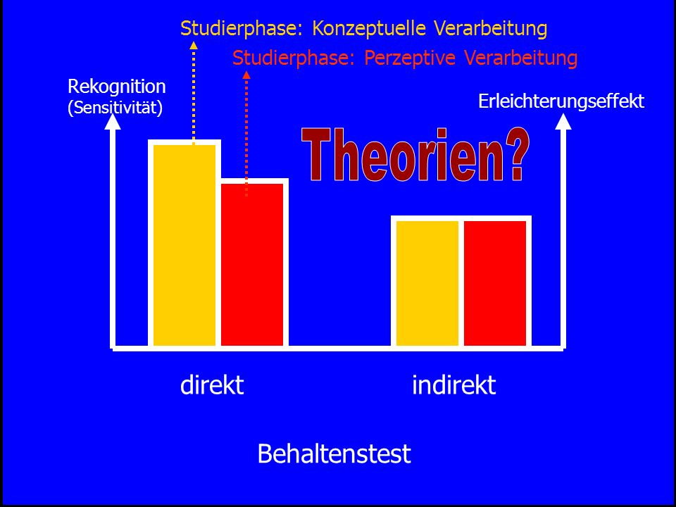 Theorien indirekt direkt Behaltenstest