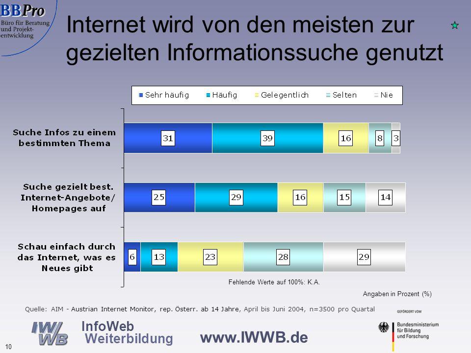 Weiterbildungsdatenbanken gehören zu den meist genutzten Informationsmedien in der Weiterbildung