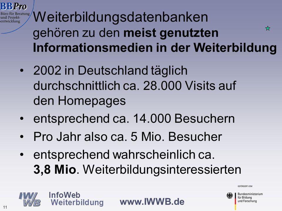Visits bei 23 Weiterbildungsdatenbanken zwischen dem 30.10. und 12.11.2002
