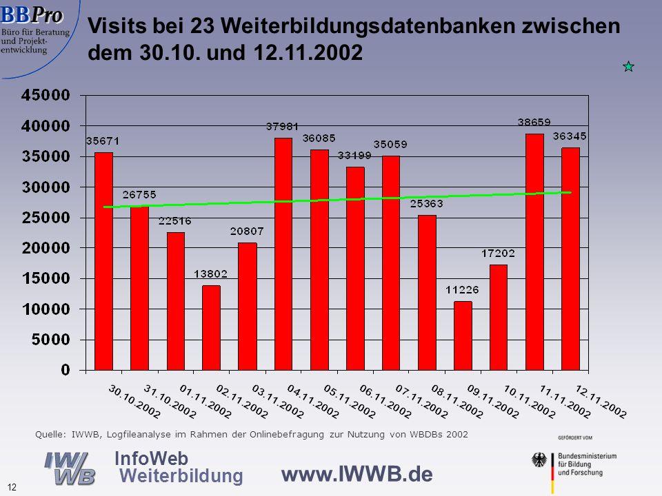 Nutzung von Weiterbildungsdatenbanken: Zwischenergebnisse der laufenden Nutzerbefragung 2004: Die Datenbasis