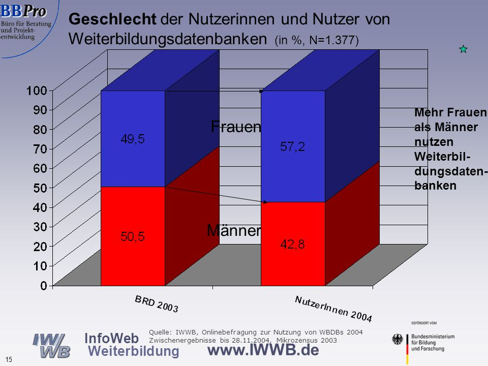 Alter der Nutzer von Weiterbildungsdatenbanken nach Datenbanktypen (in %,N=1.366)