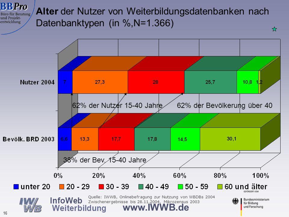 Schulabschluss der Nutzerinnen und Nutzer von Weiterbildungsdatenbanken nach Datenbanktypen (in %, N=1.379)