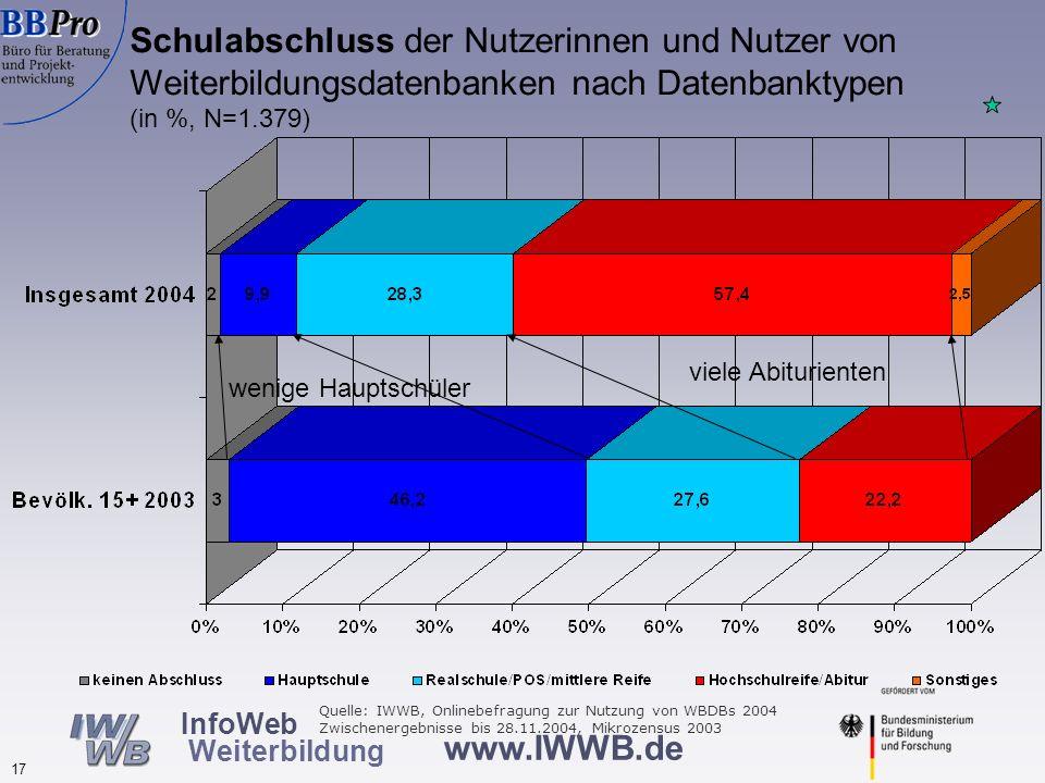 Beruflicher Status der Nutzerinnen und Nutzer von Weiterbildungsdatenbanken nach Datenbanktypen (in %, N= 1.371)
