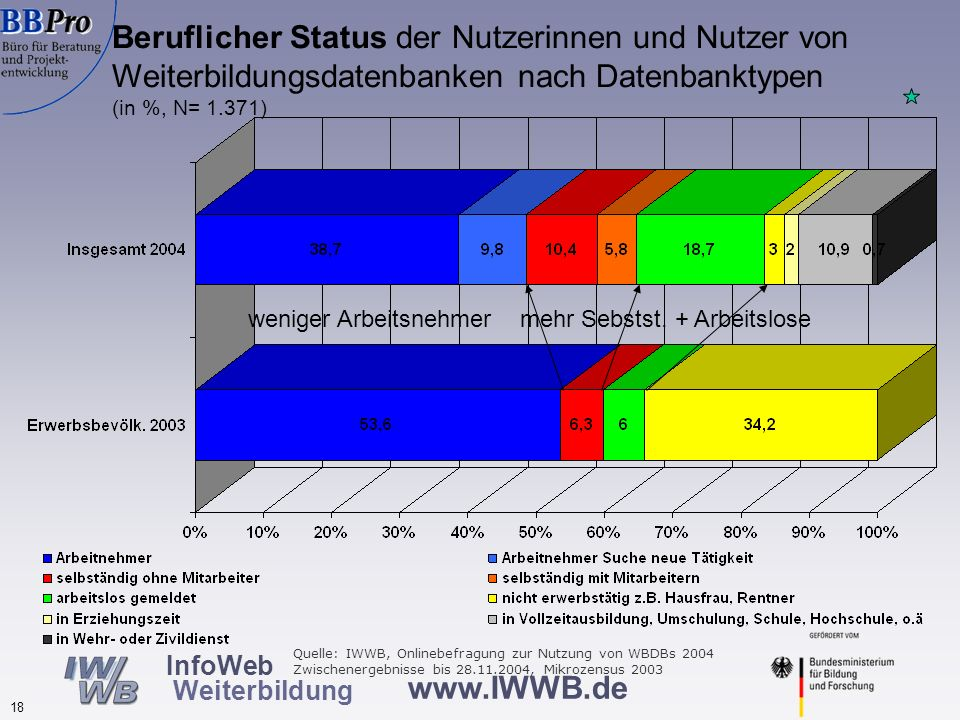 Weiterbildungsteilnehmer (in den letzten drei Jahren) unter den Befragten nach Datenbanktypen (in %, N=1.359 )
