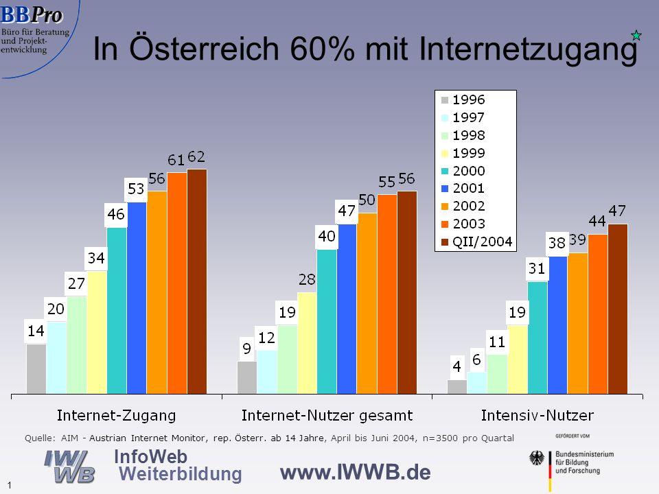 Internetnutzung in Österreich nach Zugangsort