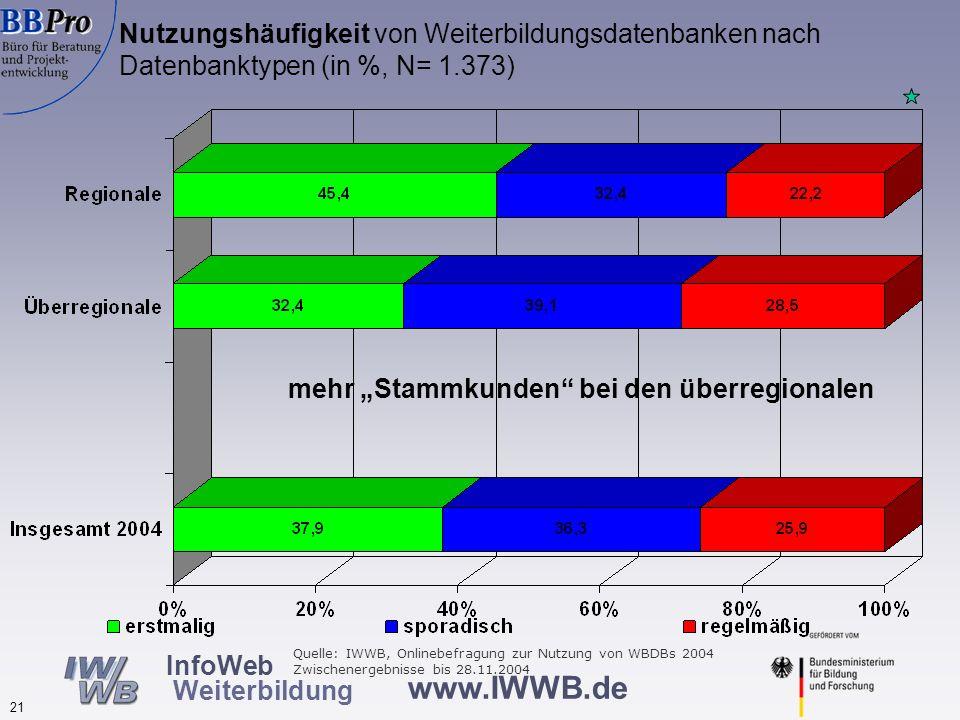 Motive zur Nutzung von Weiterbildungsdatenbanken nach Datenbanktypen (in %, N=1.363)