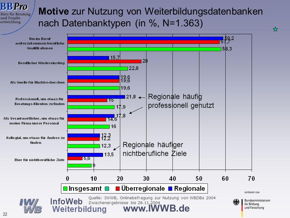 Wonach wird in Weiterbildungsdatenbanken gesucht