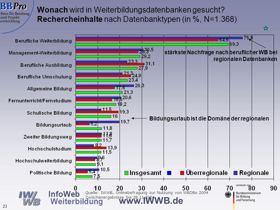 Nutzung anderer Informationsquellen durch Nutzer von Weiterbildungsdatenbanken (in %, N=1.336)