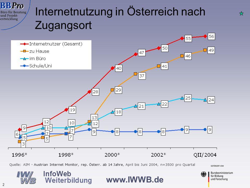 Internetnutzung in Österreich 2004: Nach wie vor mehr Männer