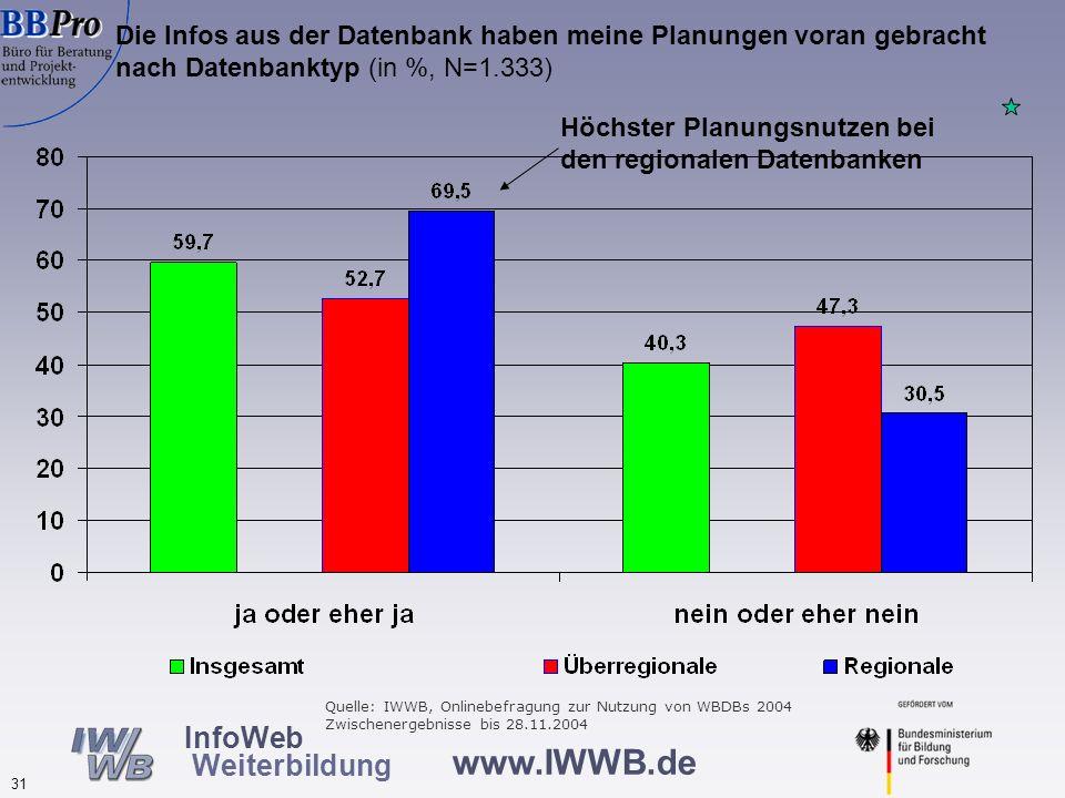 Teilnahme an Weiterbildung aufgrund von Informationen aus Weiterbildungsdatenbanken nach Datenbanktypen (in %, N=1.368 )