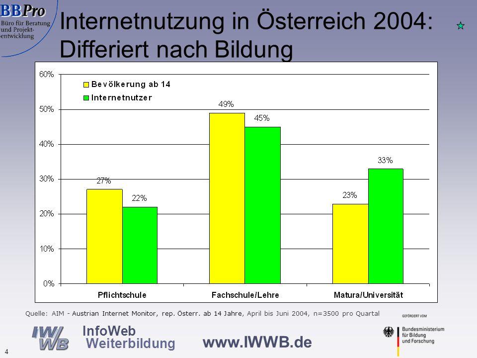 Fazit: Internetnutzung in Österreich – wie auch in anderen Ländern – differiert nach wie vor schichtspezifisch