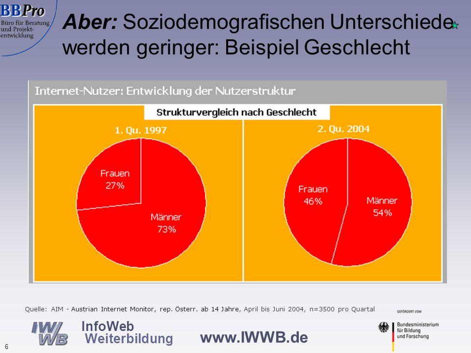Aber: Soziodemografischen Unterschiede werden geringer: Beispiel Alter