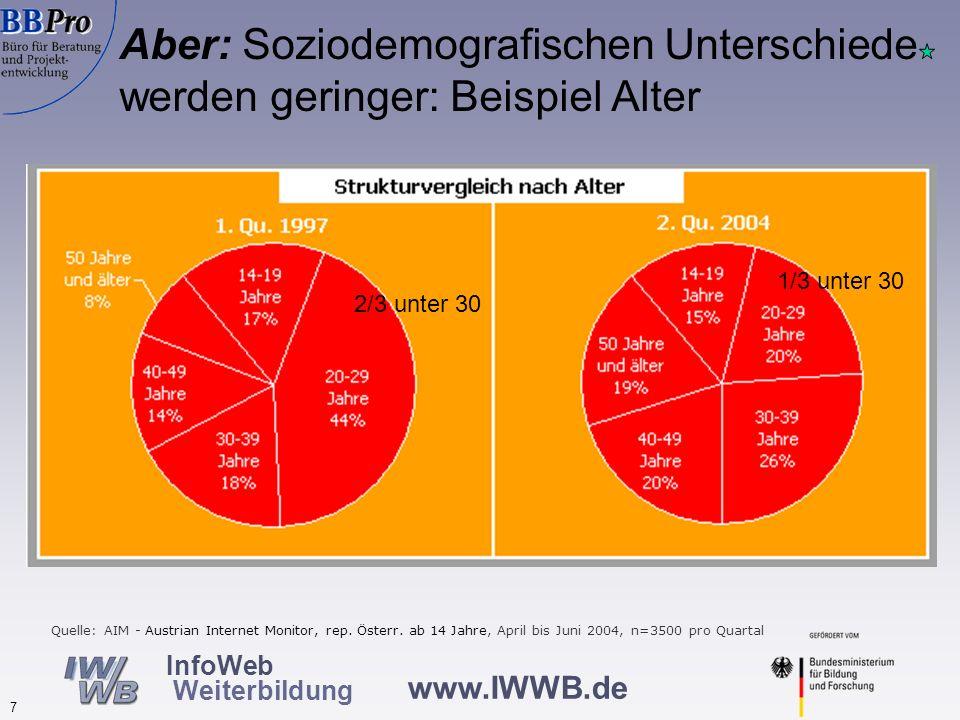 Aber: Soziodemografischen Unterschiede werden geringer: Beispiel Bildungstand