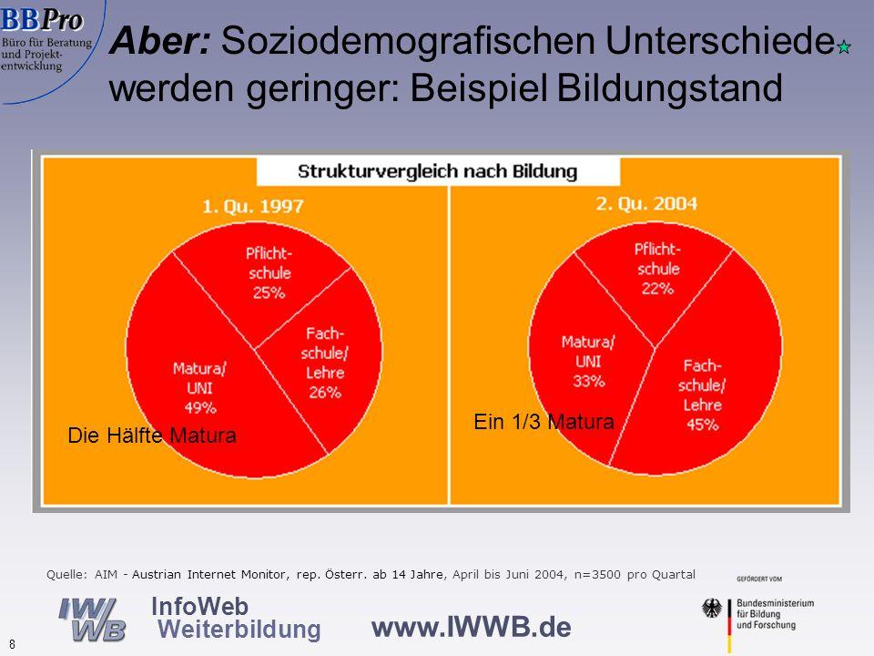 """Fazit: """"Digital Divide wird in Österreich geringer, bleibt in übriger EU konstant"""