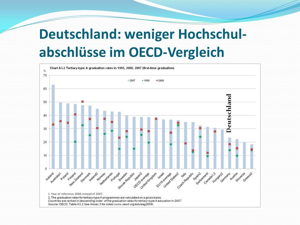 Deutschland: weniger Hochschul-abschlüsse im OECD-Vergleich