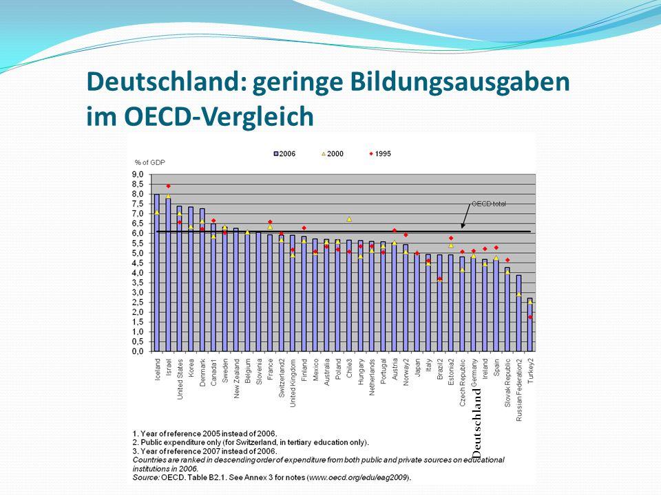 Deutschland: geringe Bildungsausgaben im OECD-Vergleich