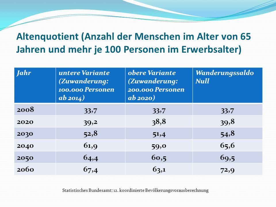 Altenquotient (Anzahl der Menschen im Alter von 65 Jahren und mehr je 100 Personen im Erwerbsalter)