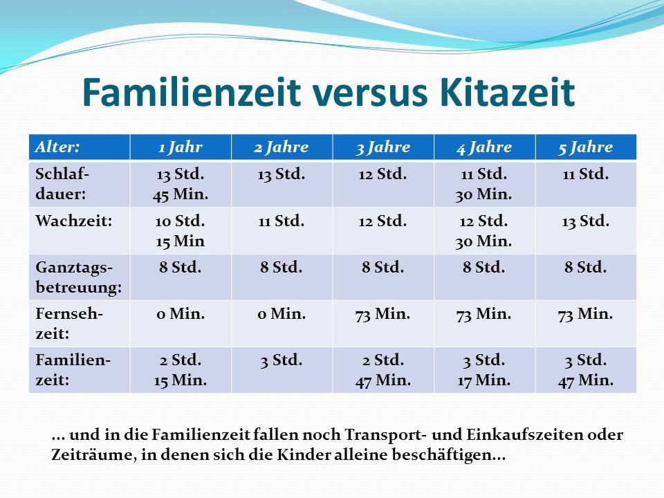 Familienzeit versus Kitazeit