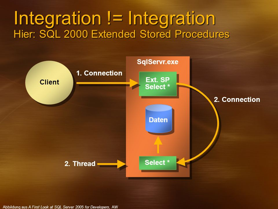 Integration != Integration Hier: SQL 2000 Extended Stored Procedures