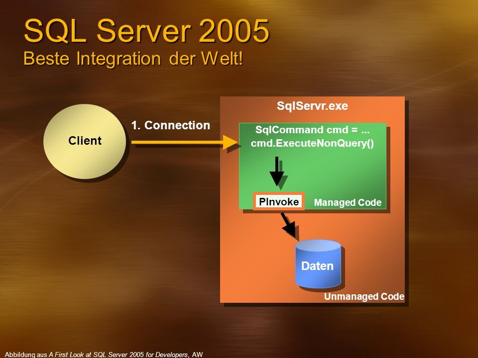 SQL Server 2005 Beste Integration der Welt!