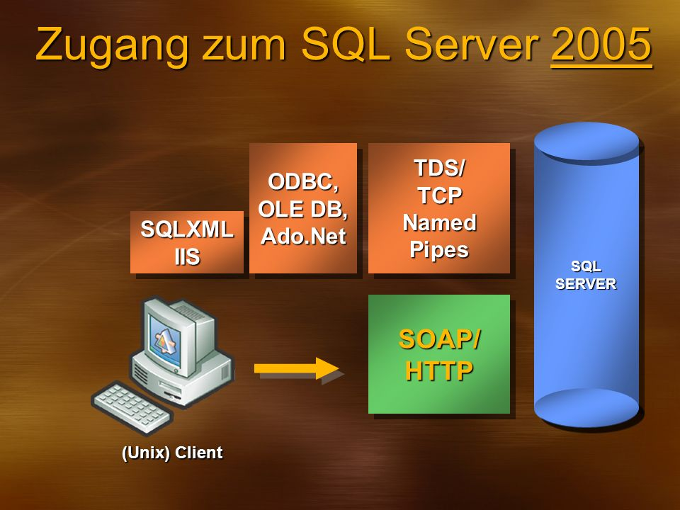 Zugang zum SQL Server 2005 SOAP/ HTTP TDS/ ODBC, TCP OLE DB, Named