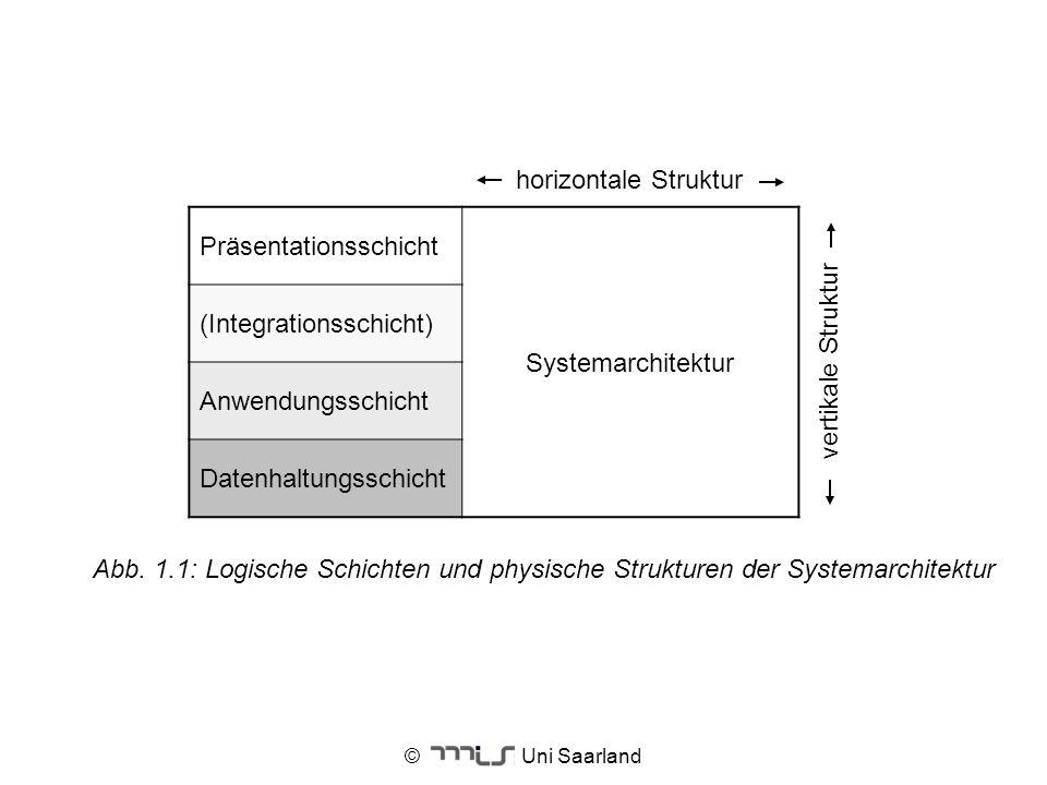 Präsentationsschicht Systemarchitektur