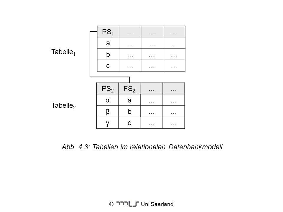 Abb. 4.3: Tabellen im relationalen Datenbankmodell