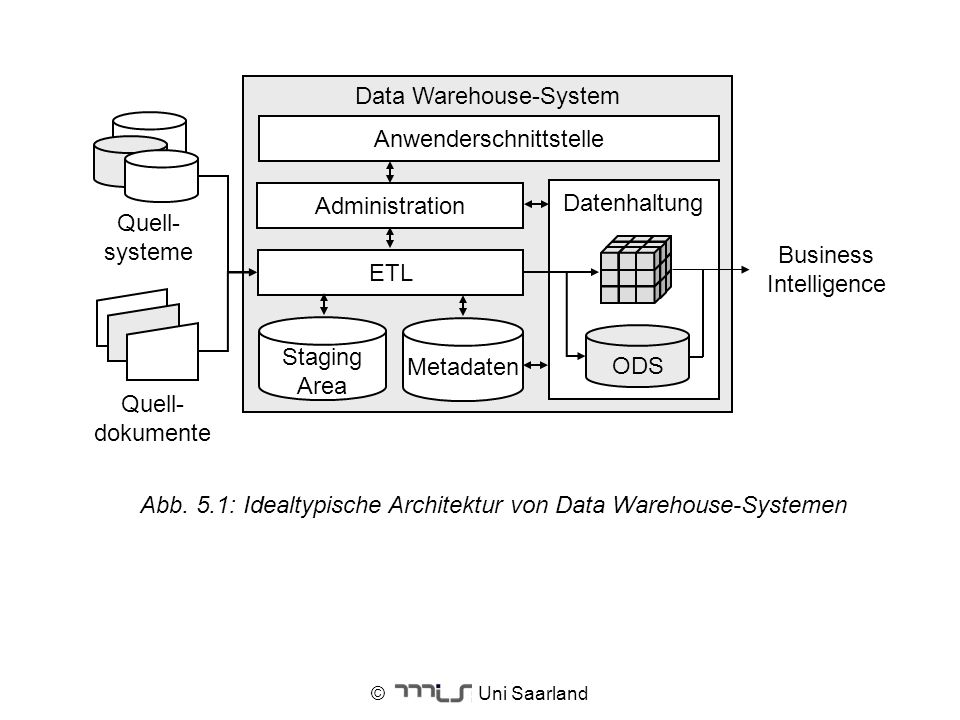 Data Warehouse-System