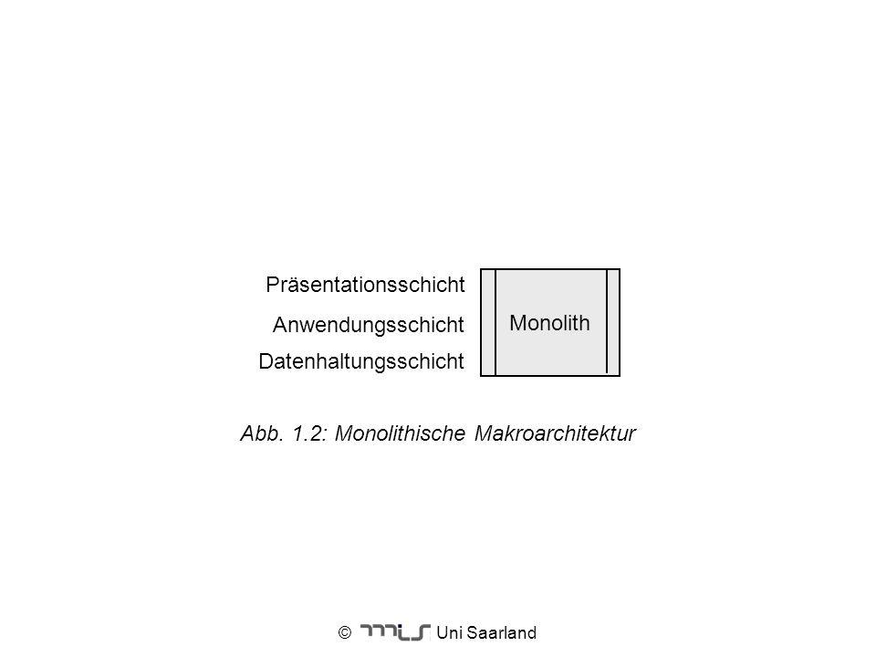 Datenhaltungsschicht Präsentationsschicht Monolith
