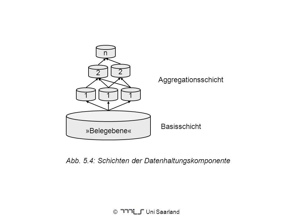Abb. 5.4: Schichten der Datenhaltungskomponente