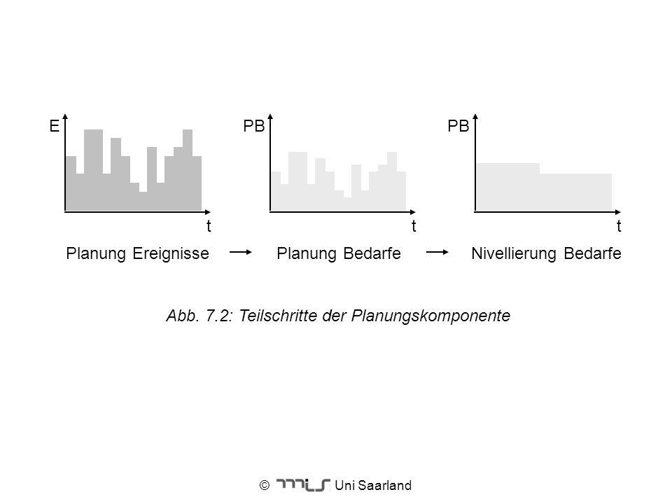 Abb. 7.2: Teilschritte der Planungskomponente