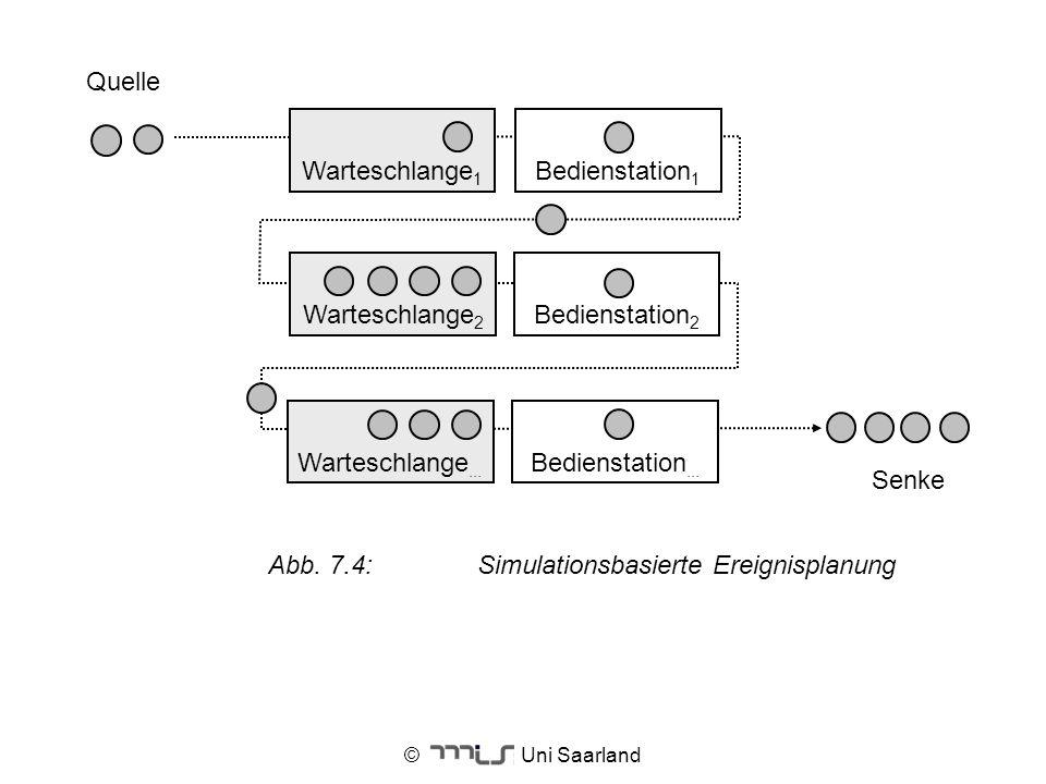 Abb. 7.4: Simulationsbasierte Ereignisplanung