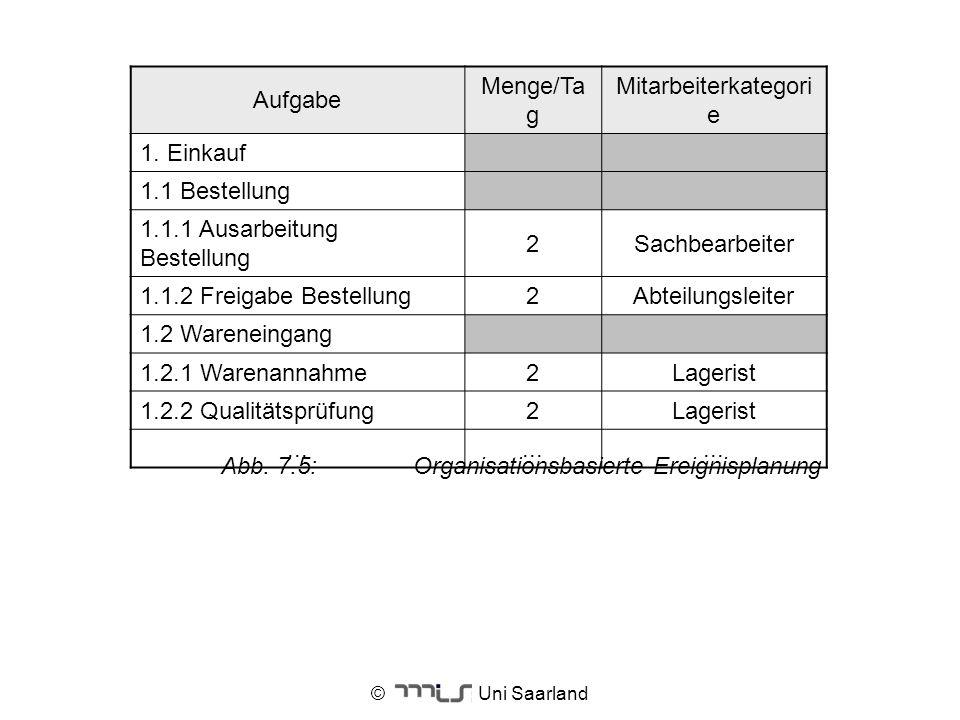Mitarbeiterkategorie