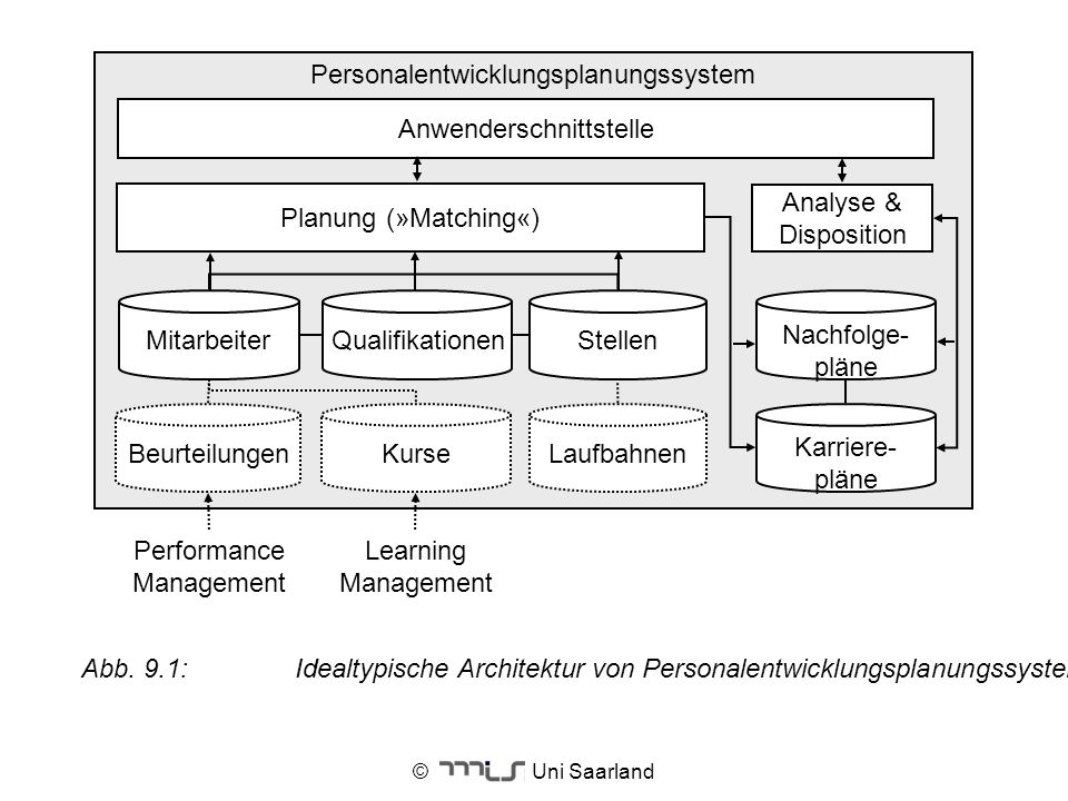 Personalentwicklungsplanungssystem