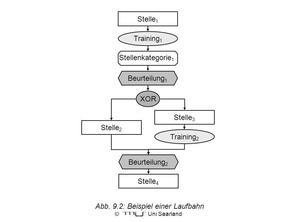 Abb. 9.2: Beispiel einer Laufbahn