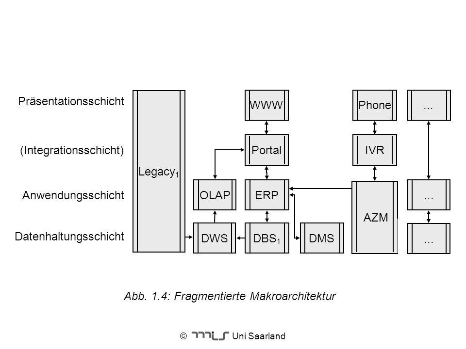 Datenhaltungsschicht OLAP (Integrationsschicht) Präsentationsschicht