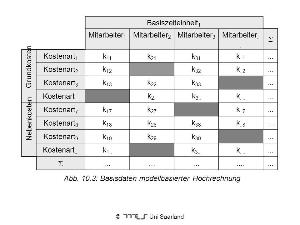 Abb. 10.3: Basisdaten modellbasierter Hochrechnung