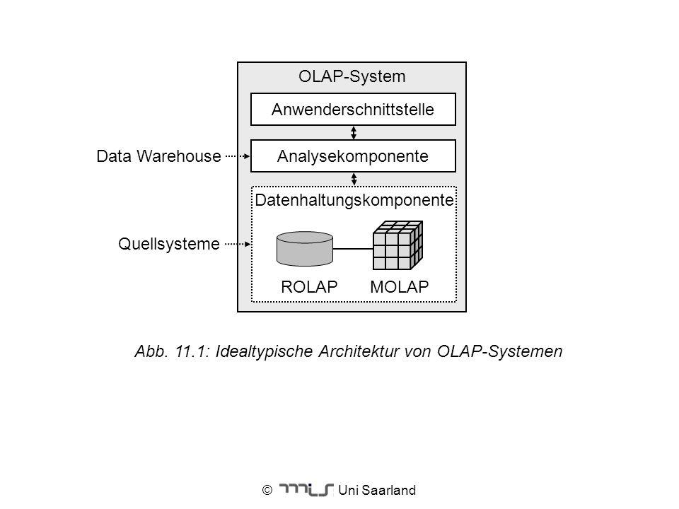 Datenhaltungskomponente